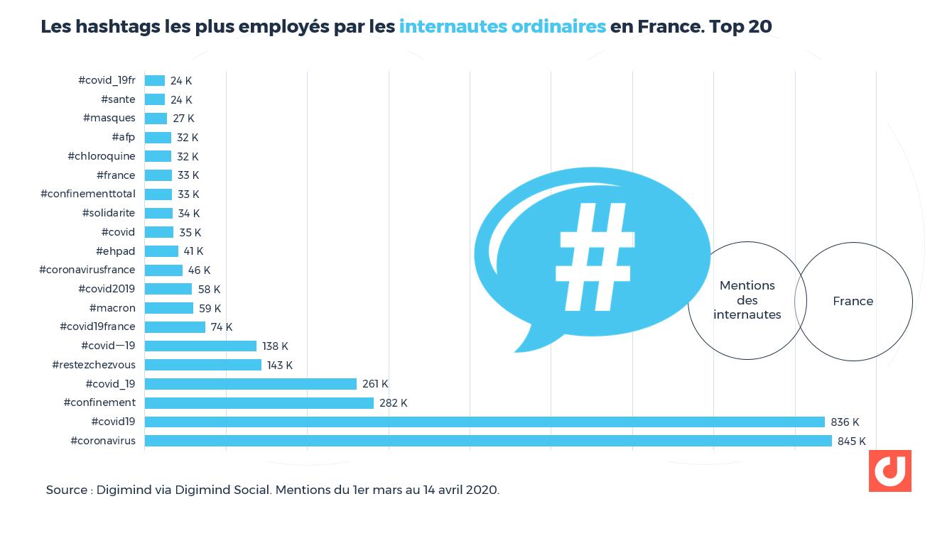 Les hashtags les plus employés par les internautes ordinaires en France. Top 20