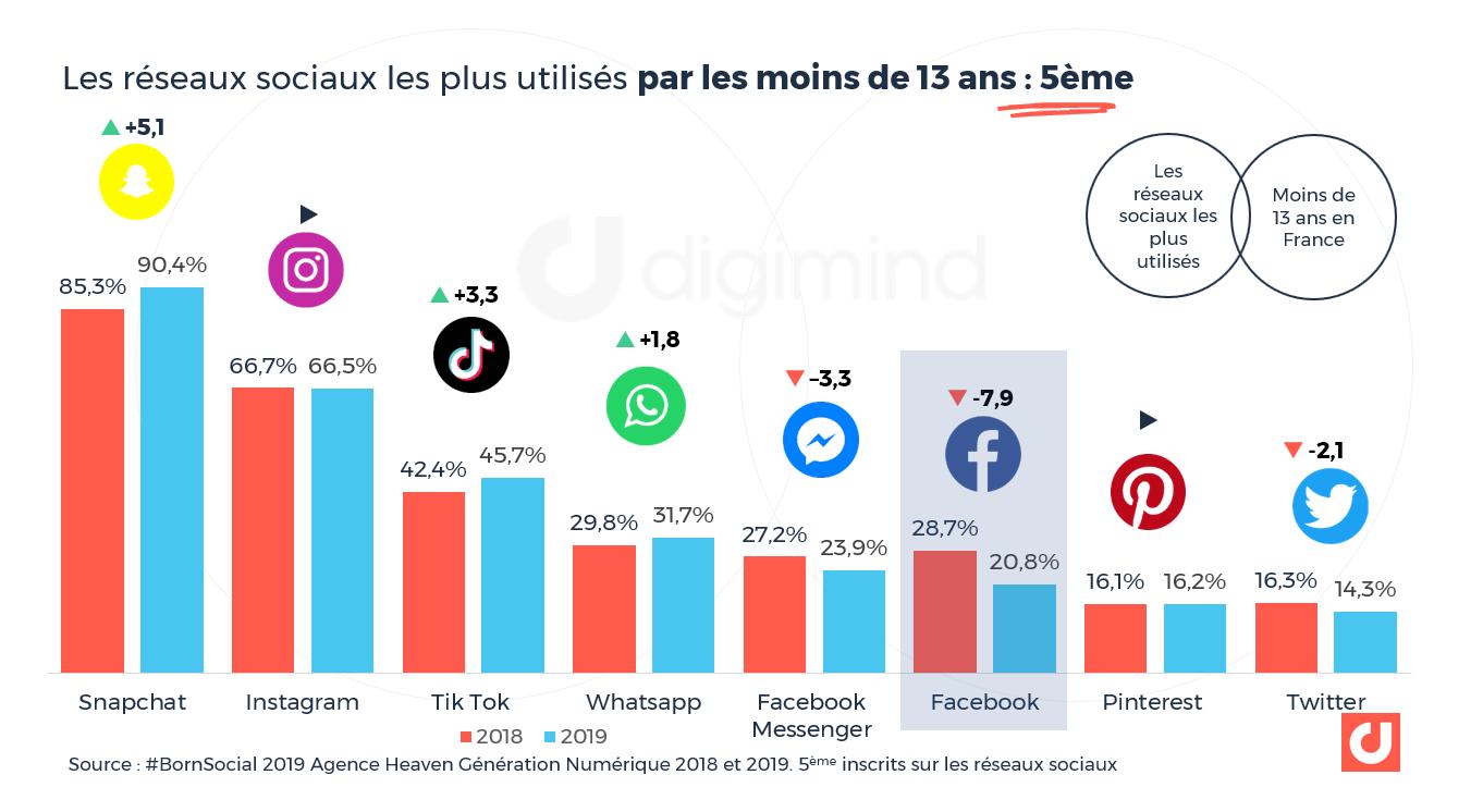 Les réseaux sociaux les plus utilisés par les moins de 13 ans en France : 5ème