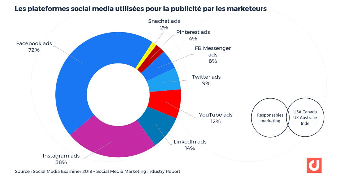 Les plateformes social media utilisées pour la publicité par les marketeurs