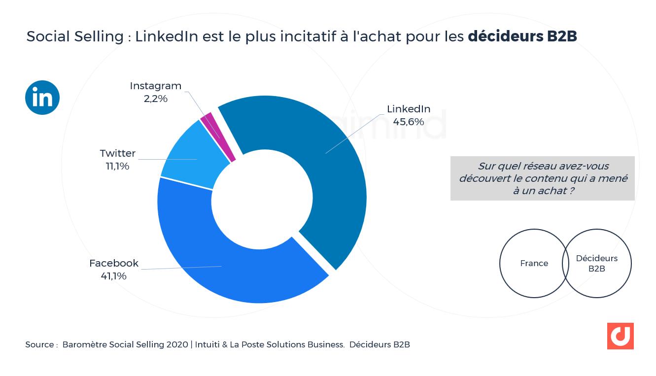 Social Selling : LinkedIn est le plus incitatif à l'achat pour les décideurs B2B