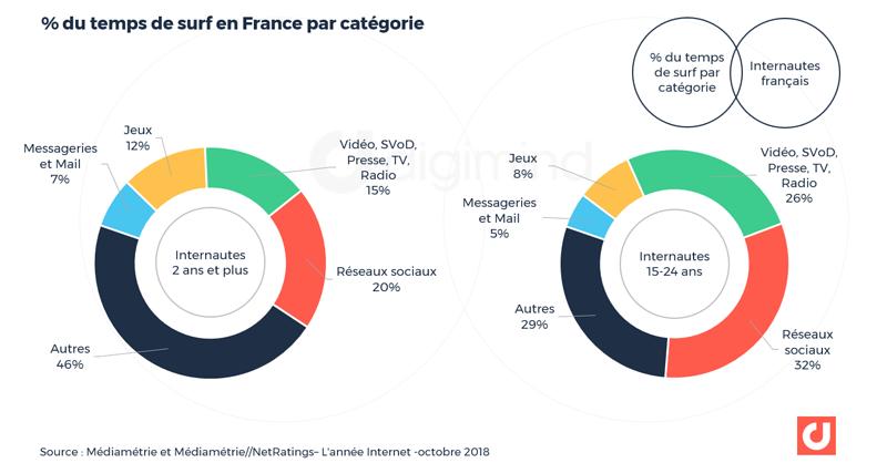 % du temps de surf en France par catégorie