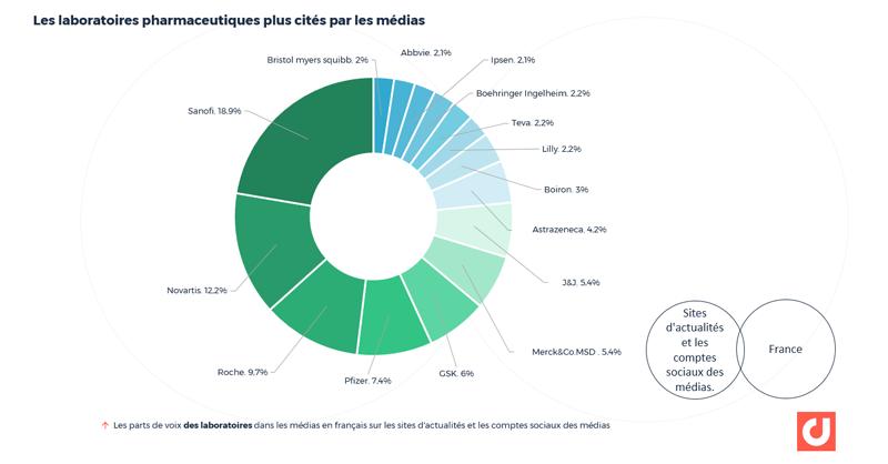 Les parts de voix des laboratoires dans les médias en français sur les sites d'actualités et les comptes sociaux des médias. Via Digimind Social