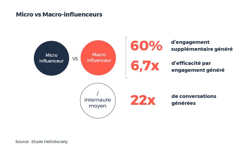 Les critères quantitatifs en faveur des micro-influenceurs