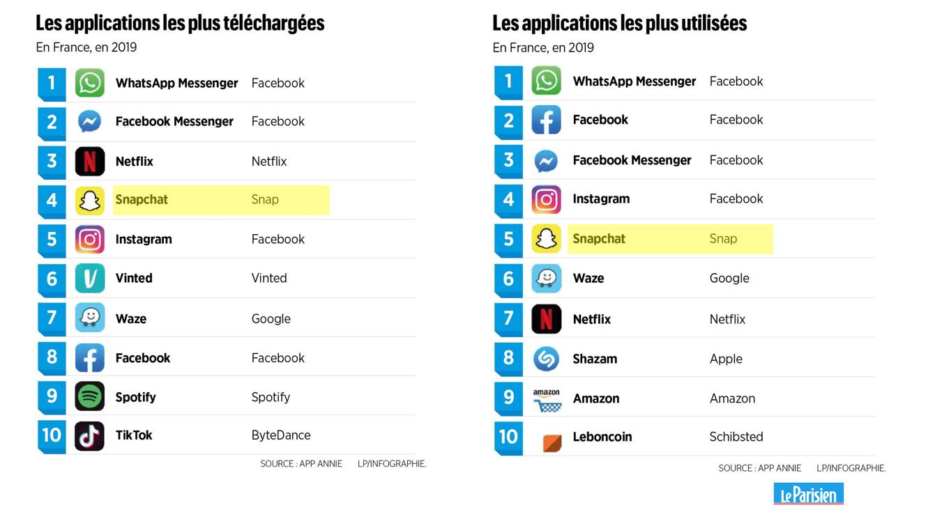Les applications les plus téléchargées et les plus utilisées, en France en 2019