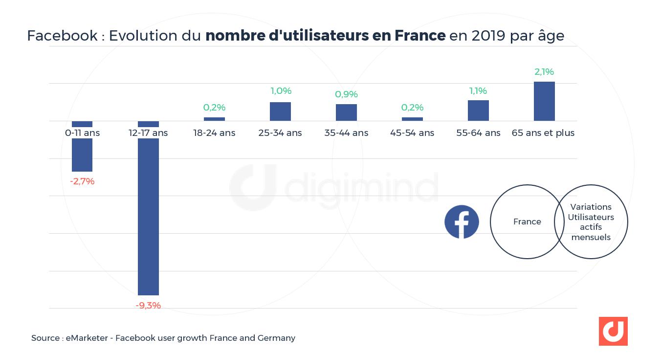 Facebook : Evolution du nombre d'utilisateurs en France en 2019 par âge