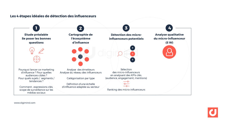 Les 4 étapes idéales de détection des influenceurs via le social media listening