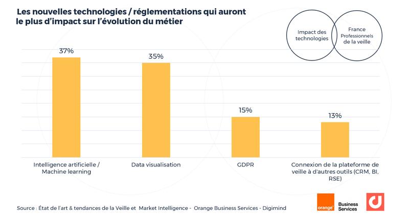Les nouvelles technologies / réglementations qui auront le plus d'impact sur l'évolution du métier