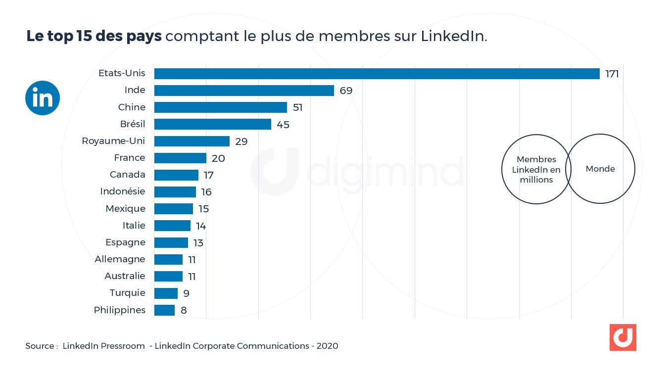 Le top 15 des pays comptant le plus de membres sur LinkedIn.