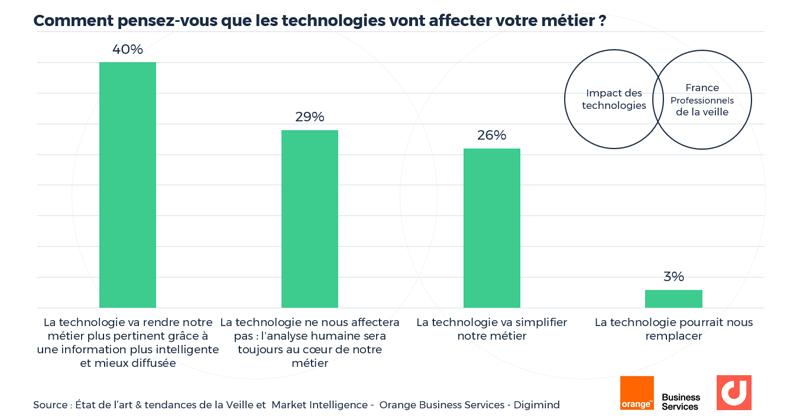 Comment pensez-vous que les technologies vont affecter votre métier ?
