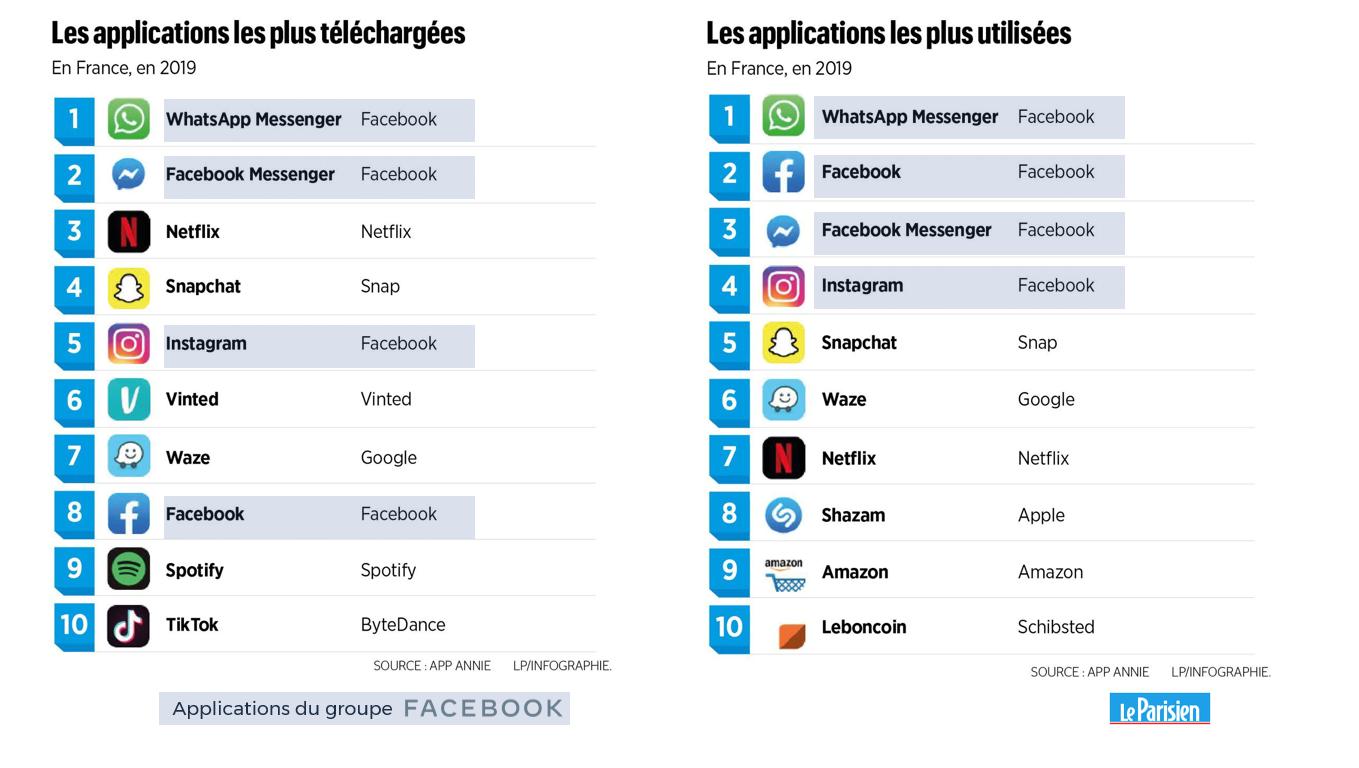 Les applications les plus téléchargées et les plus utilisées, en France en 2019. Source App Annie (13). Infographie Le Parisien.