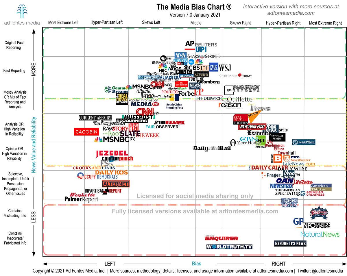 Cartographie des médias d'actualités nord-américain selon la pertinence des informations et la proximité politique. The Media Bias Chart par Ad Fontes Media