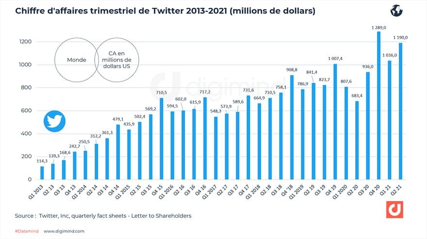 Chiffre d'affaires trimestriel de Twitter 2012-2021 (en millions de dollars)