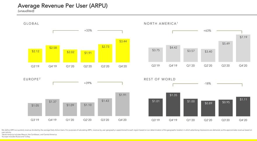 Evolution du Chiffres d'affaires moyen par utilisateurs Snapchat par régions (2019-2020)