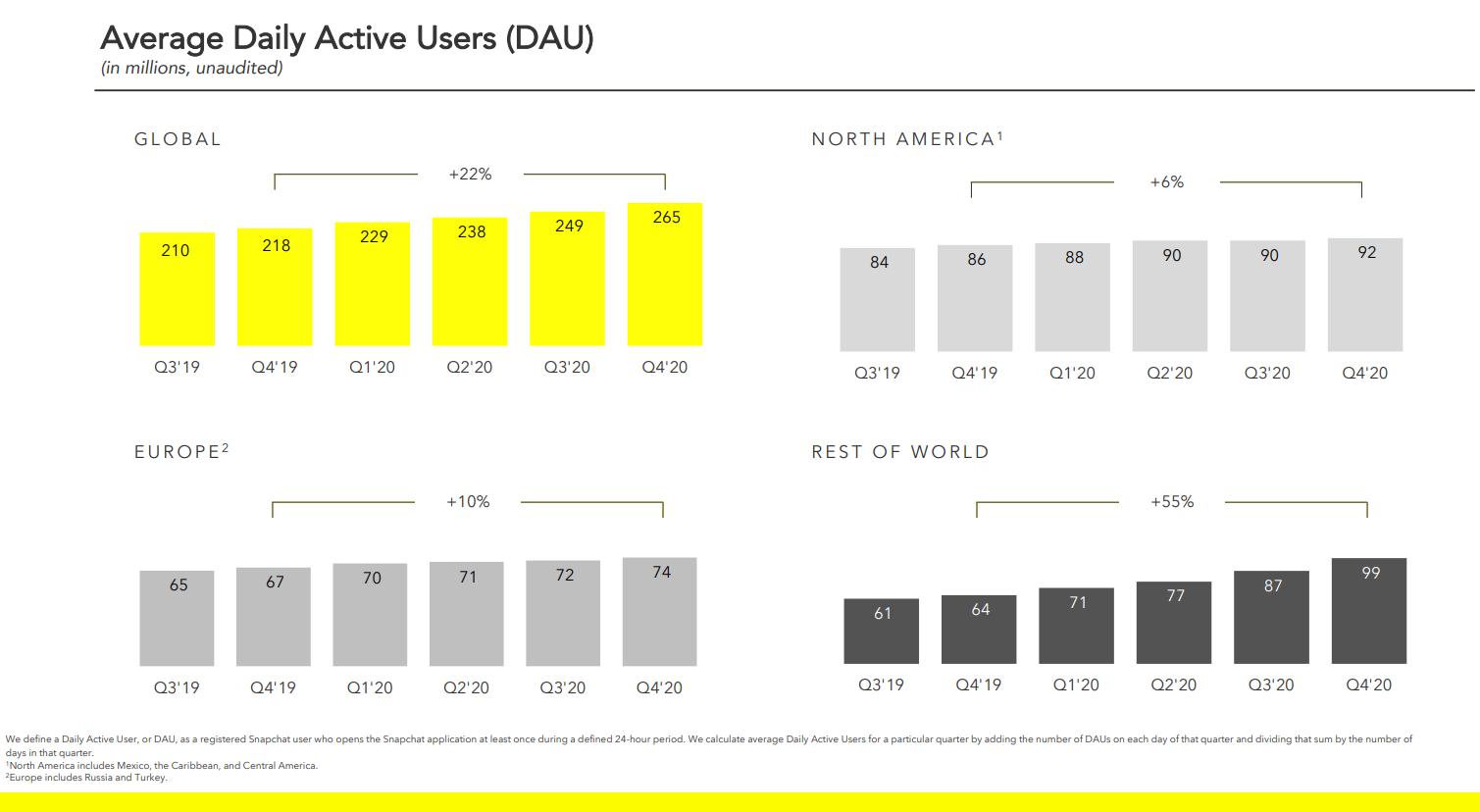 Evolution des utilisateurs actifs quotidiens de Snapchat dans le monde (2019-2020). feb 2021
