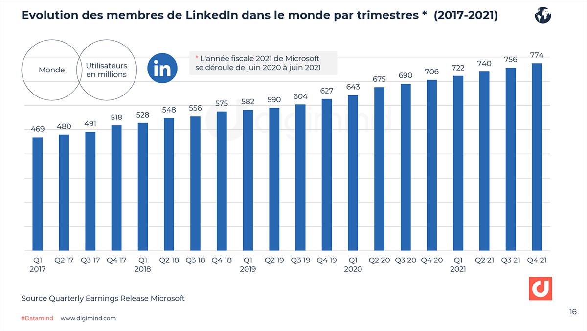 Evolution des membres de LinkedIn dans le monde par trimestre (2017-2021)