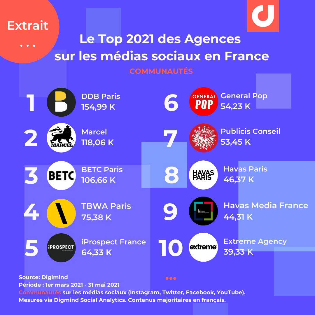 FR Top Agences communautes