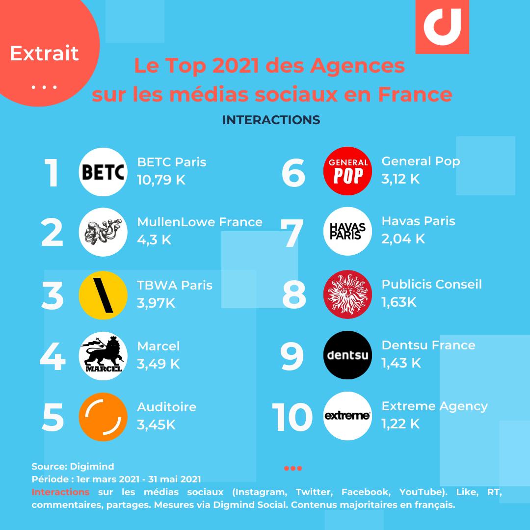 Le Top des agences en France par interactions social media (Extrait)