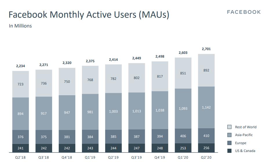 Evolution des utilisateurs actifs mensuels de Facebook dans le monde (2018-2020).