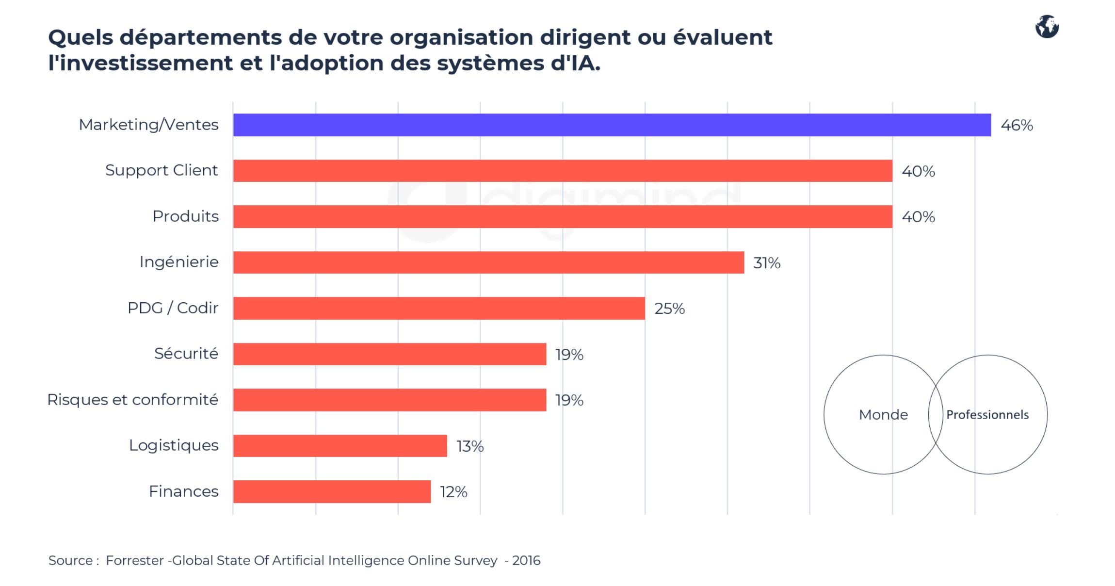 Forrester -Global State Of Artificial Intelligence Online Survey