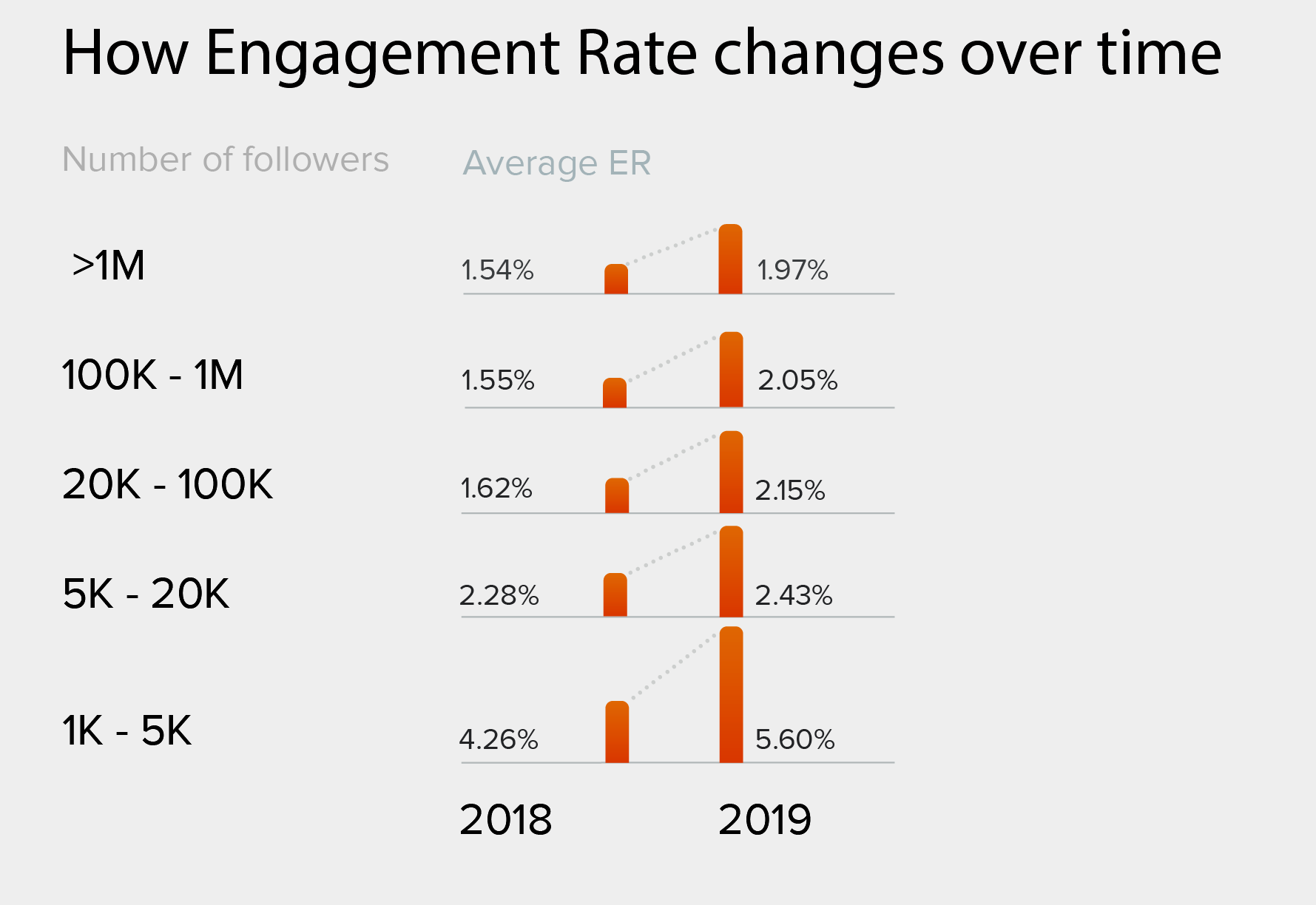 Variation du taux d'engagment Instagram sur 1 an par nombre d'abonnés.