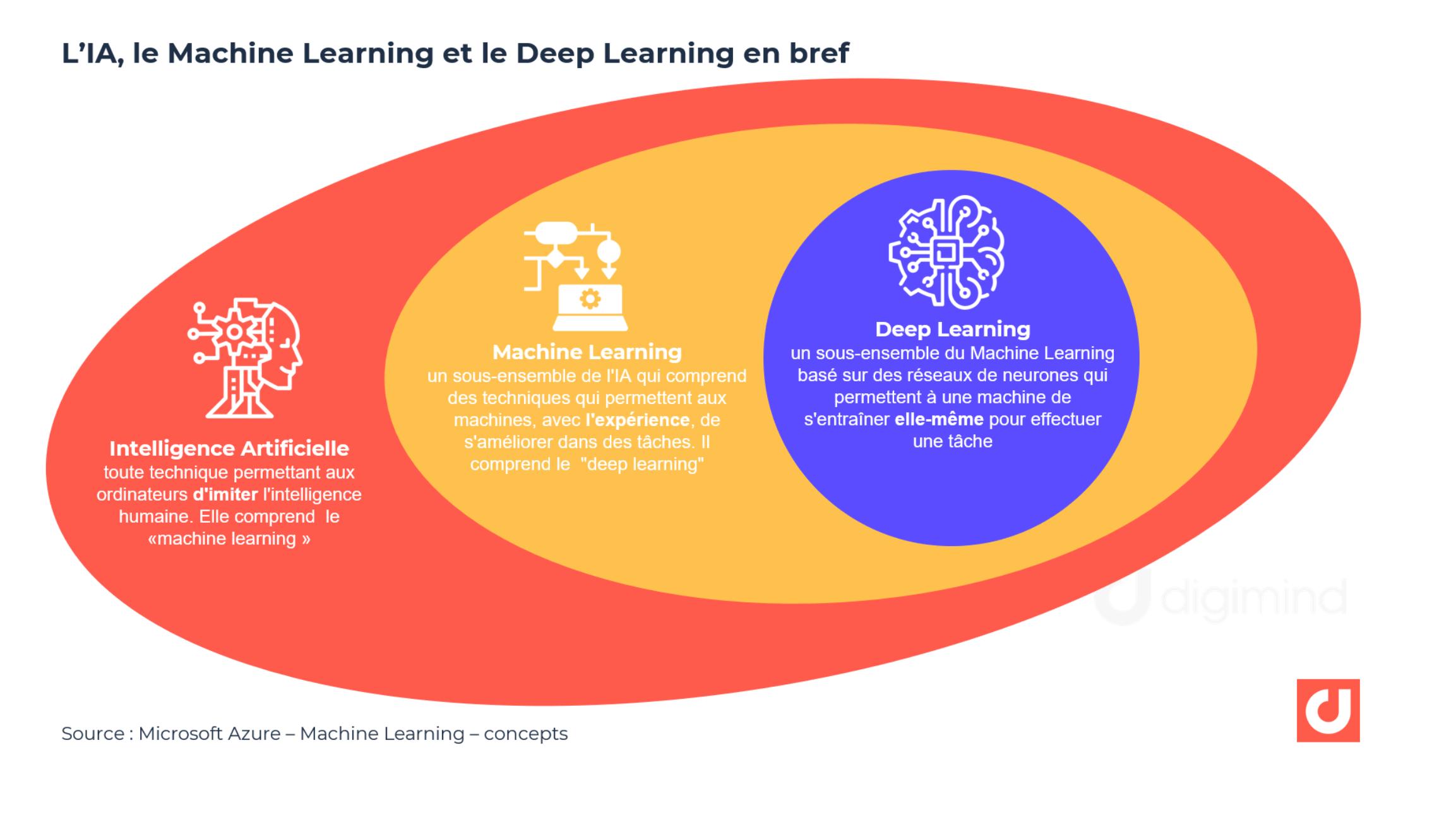 Intelligence Artificielle vs Machine Learning vs Deep Learning