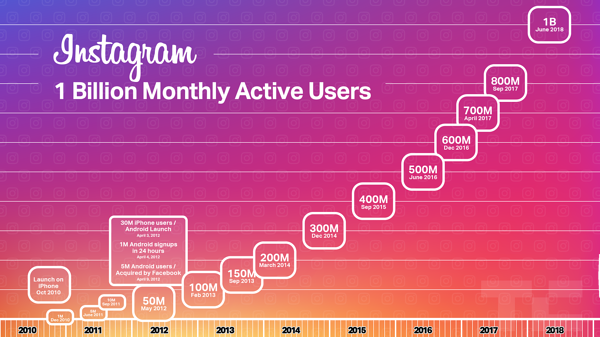1,1 milliard d'utilisateurs actifs mensuels sur Instagram en 2019