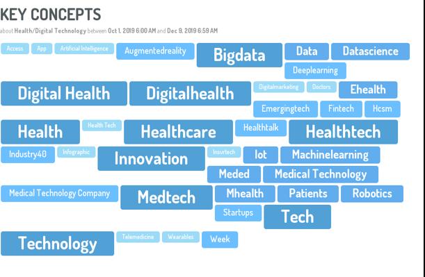 Les sujets clés relatifs à la e-santé discutés sur les médias sociaux