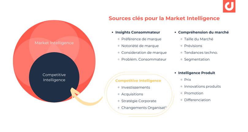 Principales sources dans un cadre de veille stratégique et market inteligence