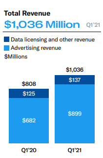 Répartition du chiffre d'affaires Twitter - revenus publicitaires / licences de data et autres - Q1 2021