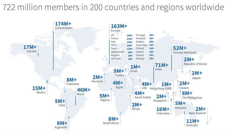 Les membres de LinkedIn dans le monde en 2020 (novembre)