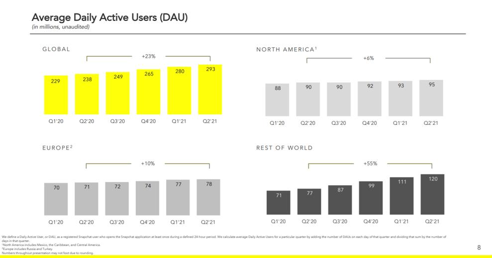 Evolution des utilisateurs actifs quotidiens de Snapchat dans le monde (2019-2021).