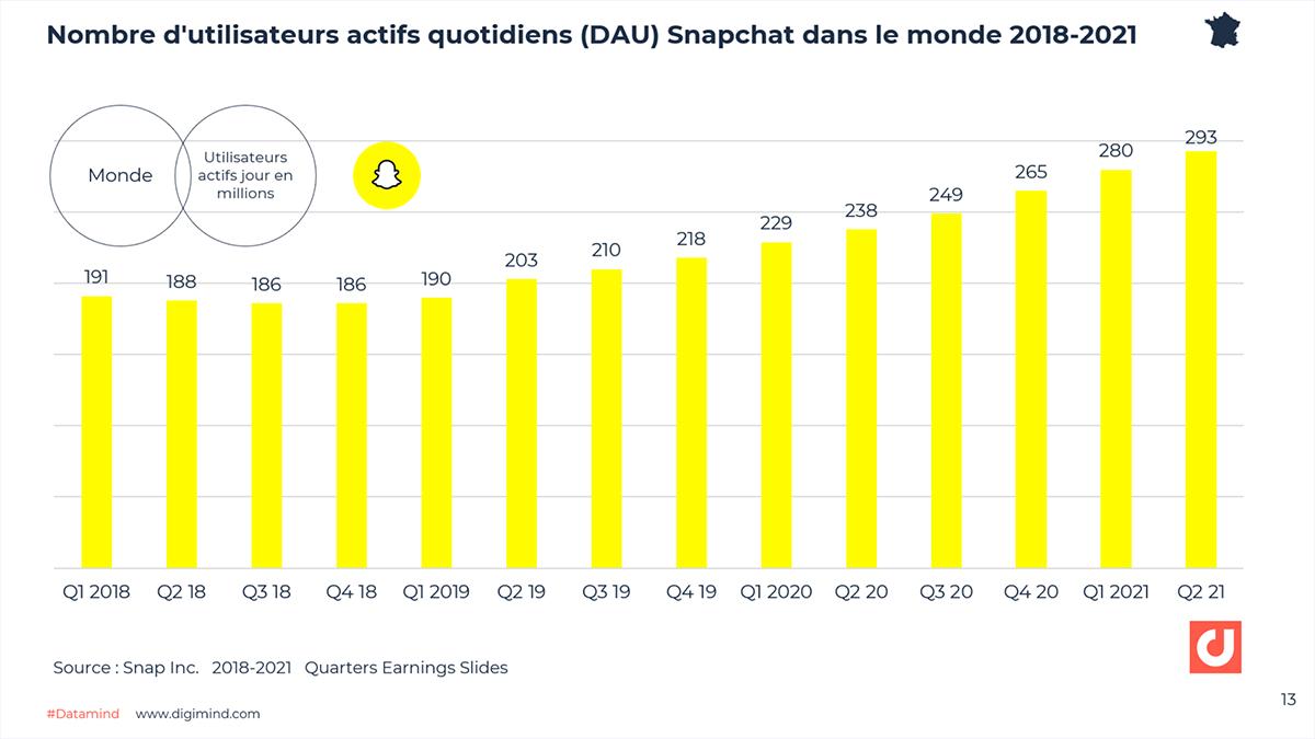 Evolution du nombre d'utilisateurs actifs quotidiens (DAU) Snapchat dans le monde 2018-2021