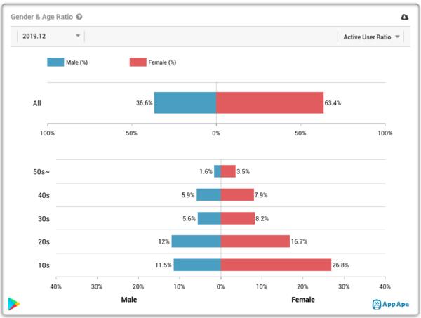 Démographie des utilisateurs de TokTok . USA . App Appe Lab