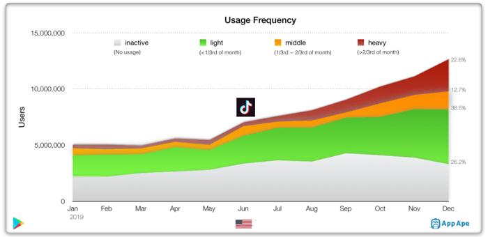 Le pourcentage d'utilisateurs mensuels qui ouvrent TikTok tous les jours est supérieur à 73%. USA App Appe Lab