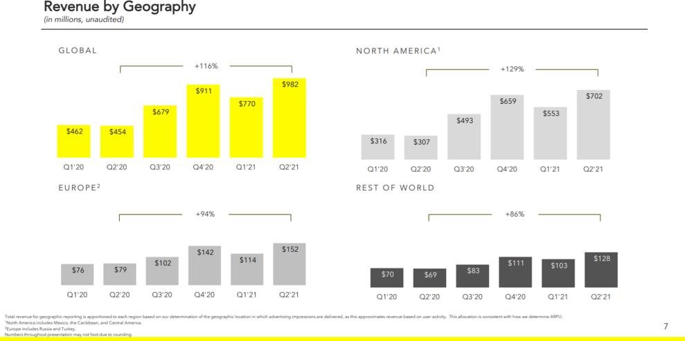Evolution du Chiffre d'affaires de Snap Inc. par régions (2019-2021).