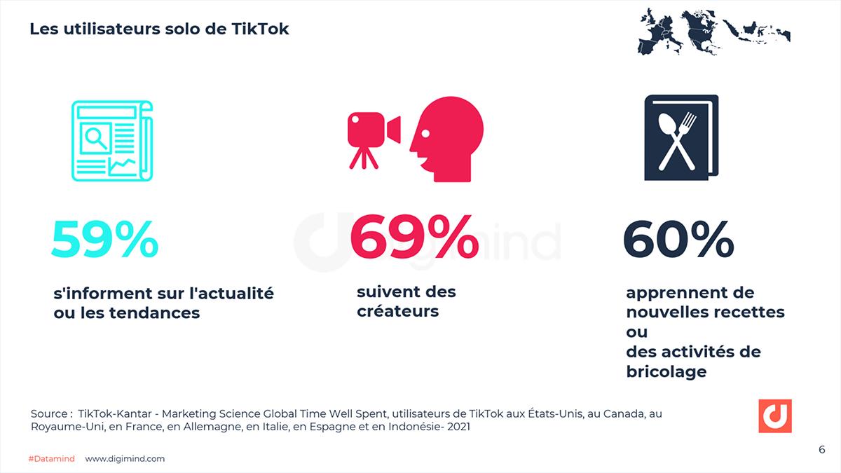 Les utilisateurs solo de TikTok : 69% suivent des créateurs
