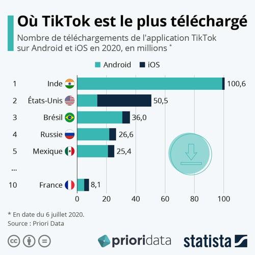 Les téléchargements de TikTok dans le monde hors Douyin-Chine (Source Priori Data avec Statista)