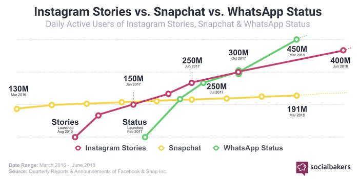 La croissance des utilisateurs des Stories sur Instagram face a ses concurrents