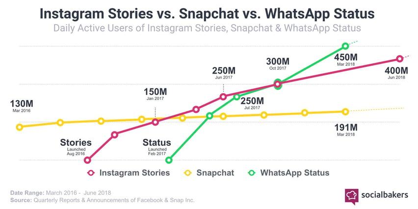 La croissance des utilisateurs des Stories sur Instagram face à ses concurrents