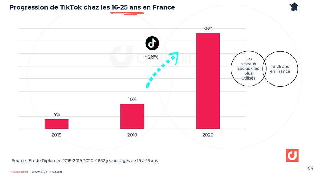 Progression de TikTok chez les 16-25 ans en France