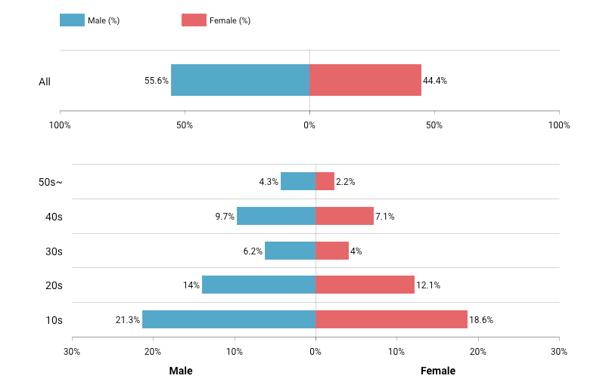 La plus grande part des utilisateurs de TikTok dans le monde se contentre sur les 10-19 ans
