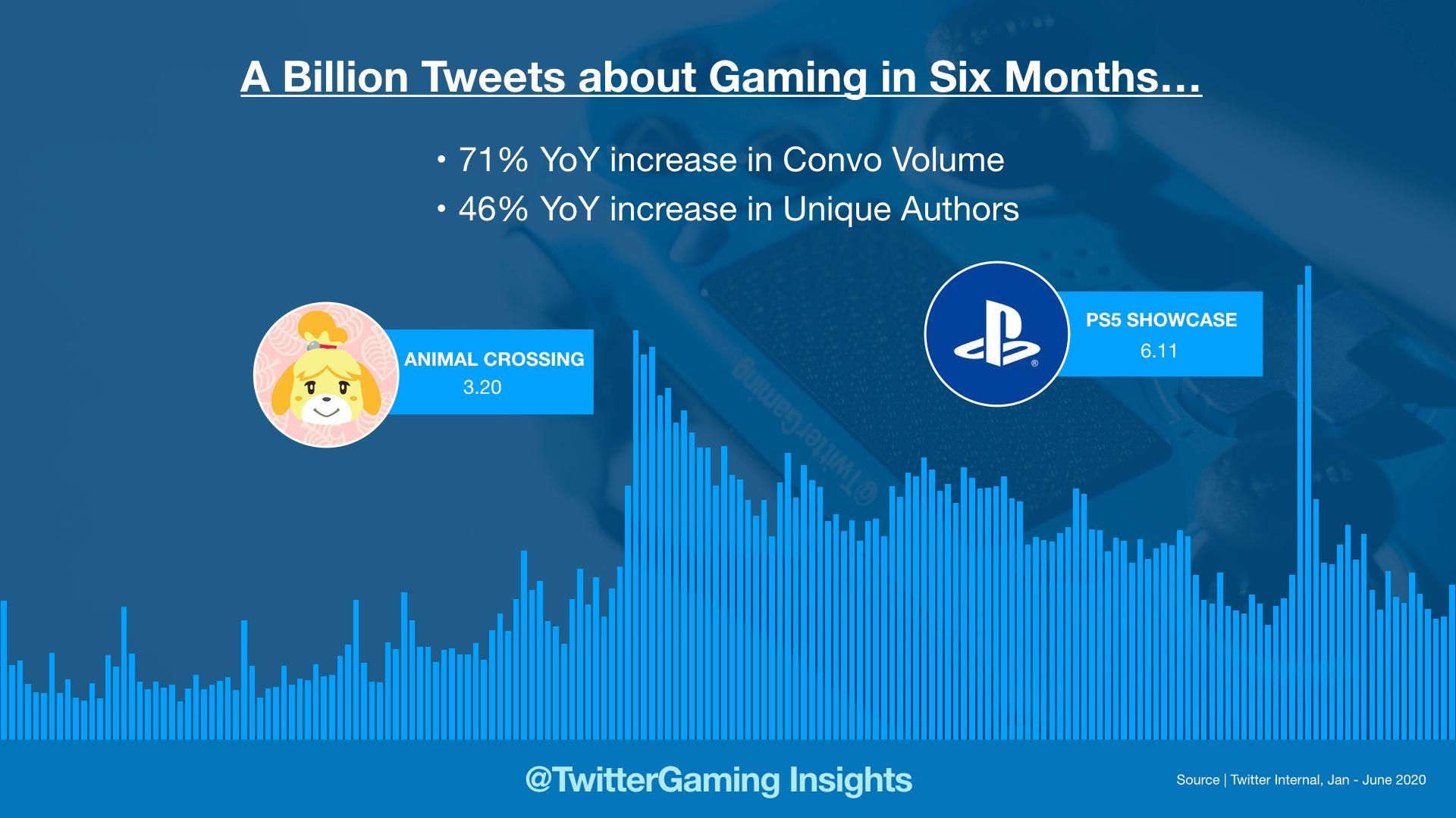 Record de conversations sur les jeux vidéo entre janvier et juin 2020 sur Twitter.