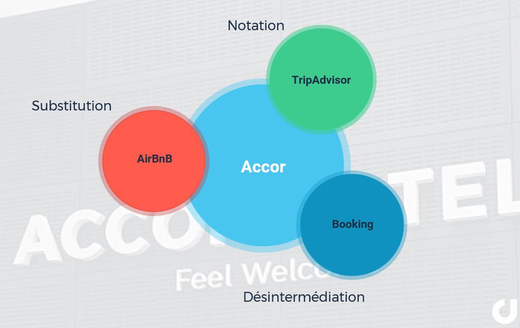 Les plateformes digitales dans l'écosystème concurrentiel du groupe Accor