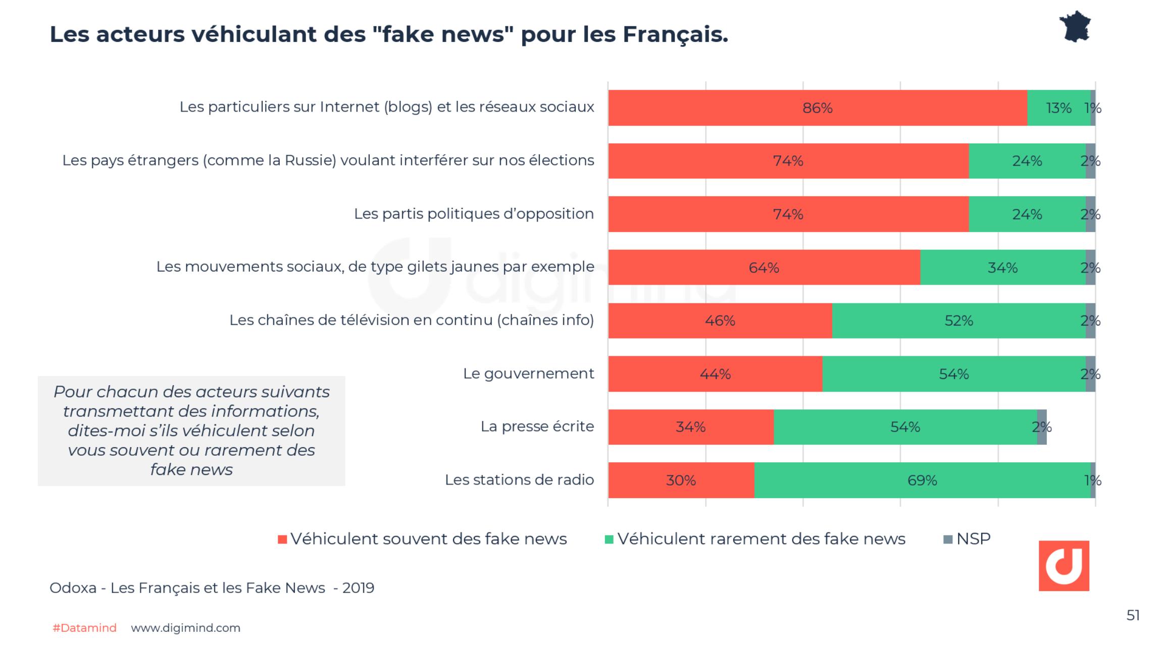 """Les acteurs véhiculant des """"fake news"""" pour les Français - Odoxa"""