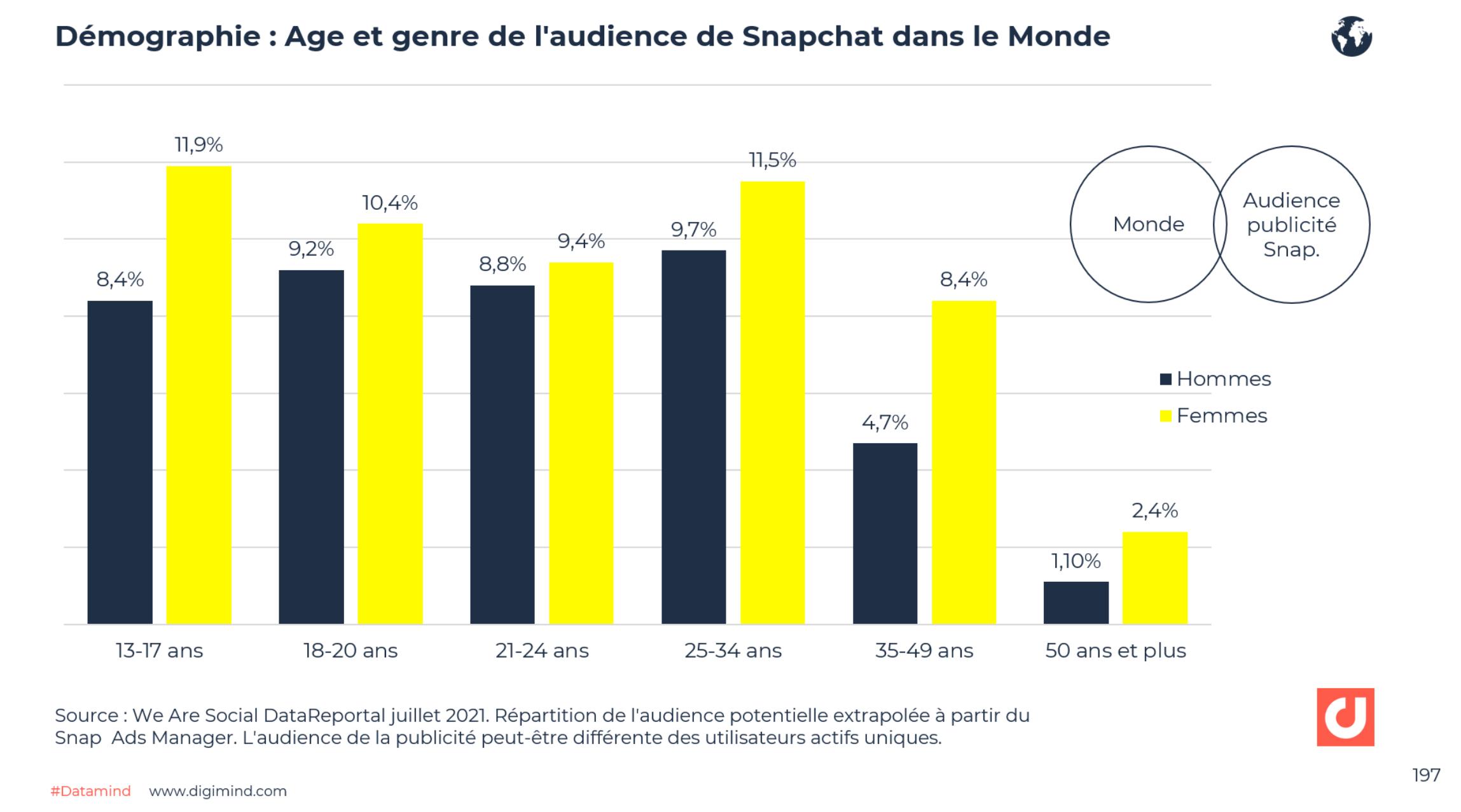 Age et genre des utilisateurs de Snapchat dans le Monde