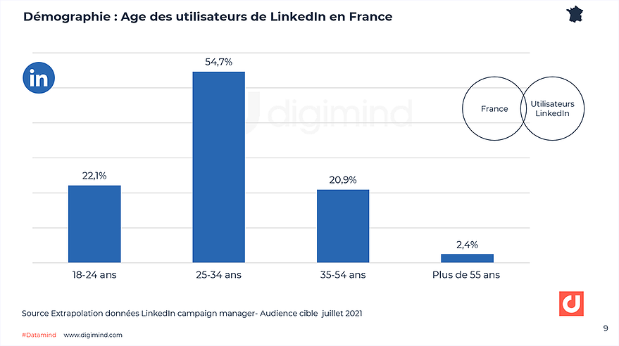 Age des utilisateurs de LinkedIn en France