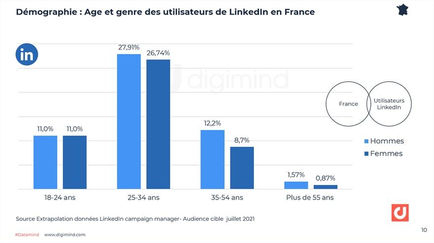 Age et genre des utilisateurs de LinkedIn en France