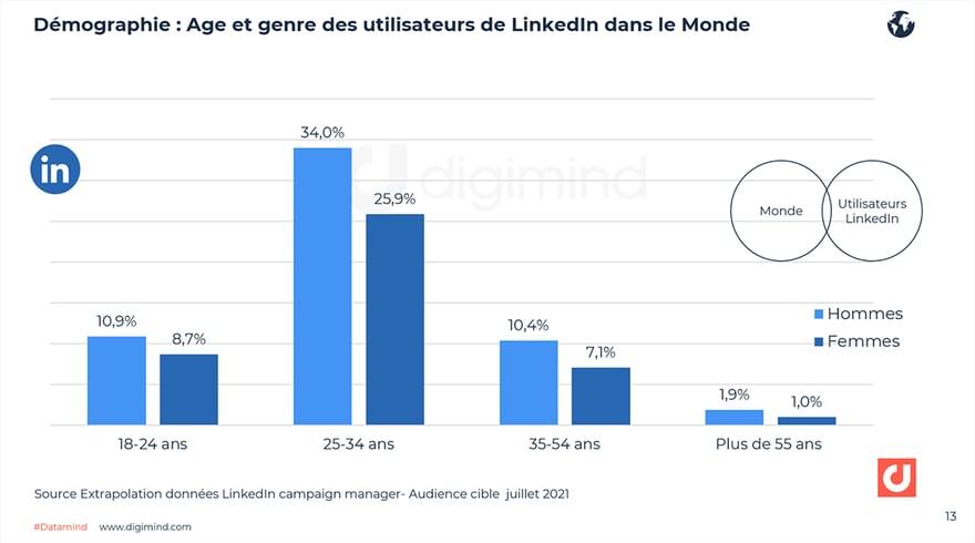 Démographie : Age et genre des utilisateurs de LinkedIn dans le Monde