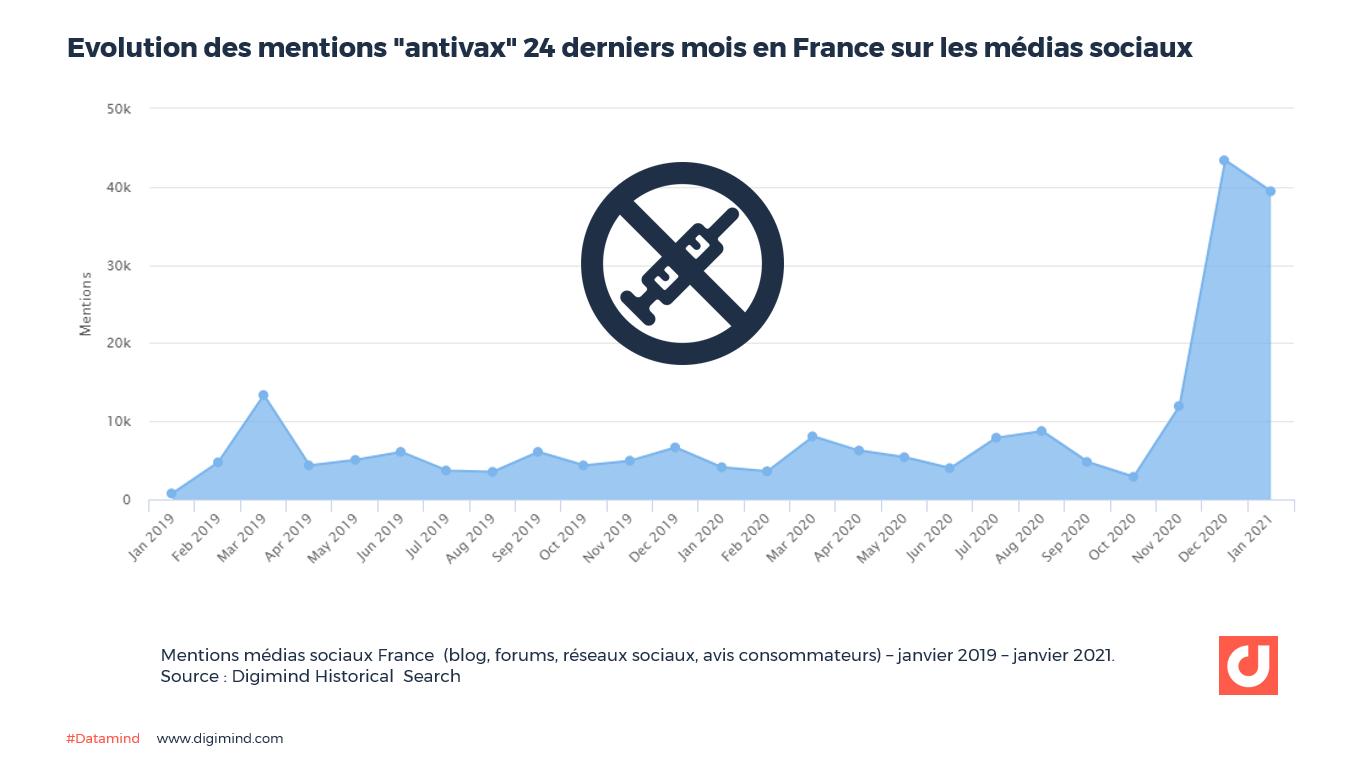 """Evolution des mentions """"antivax"""" 24 derniers mois en France sur les médias sociaux  Source : Digimind Historical Search"""