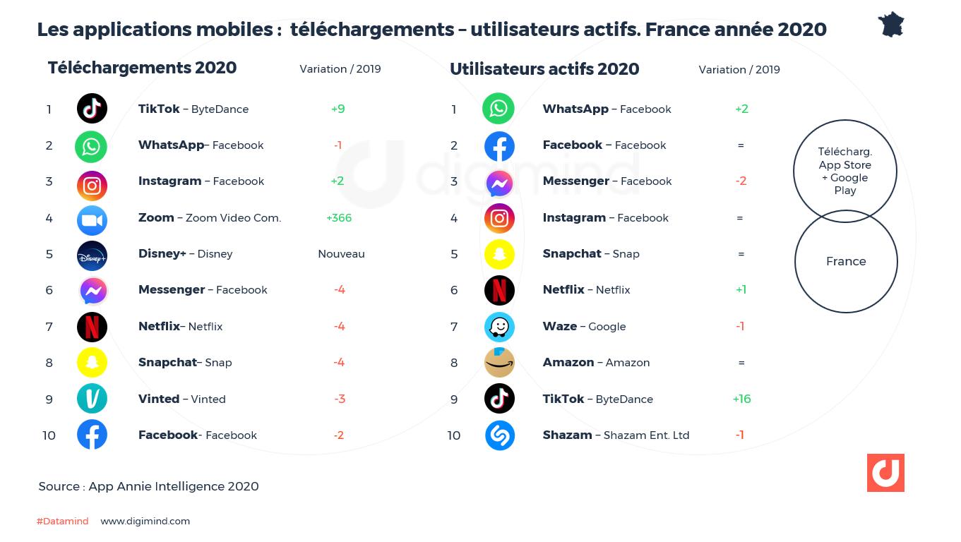 Les applications les plus téléchargées et les plus utilisées, en France en 2020. Source App Annie.